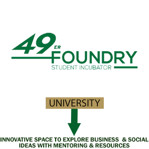 49er Foundry Student Incubator: Innovative space to explore business & social ideas with mentoring & resources